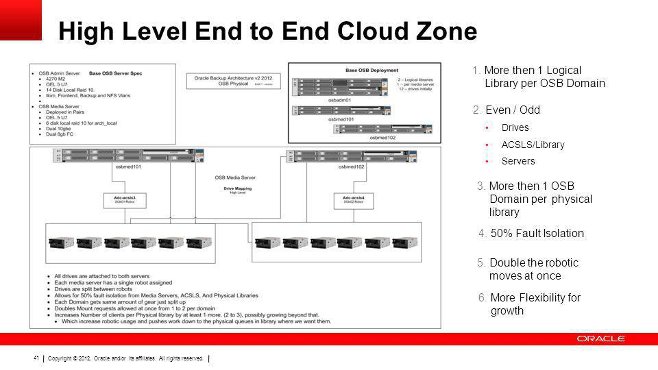 High Level End to End Cloud Zone