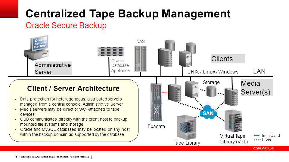 Centralized Tape Backup Management