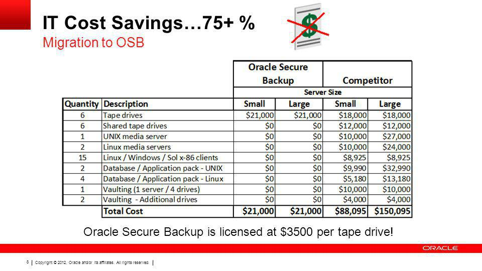 IT Cost Savings…75+ % Migration to OSB