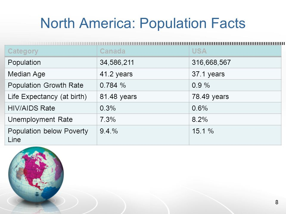 North America: Population Facts