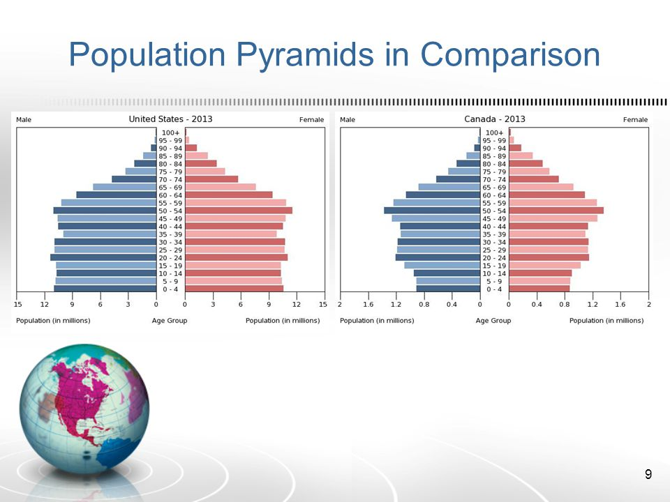 Population Pyramids in Comparison