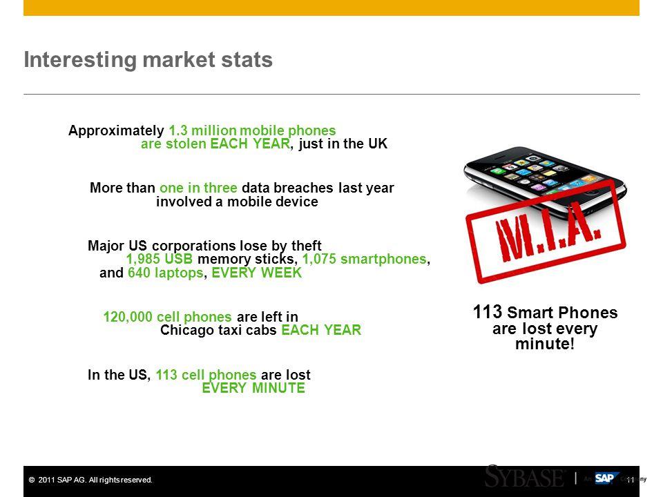 Interesting market stats