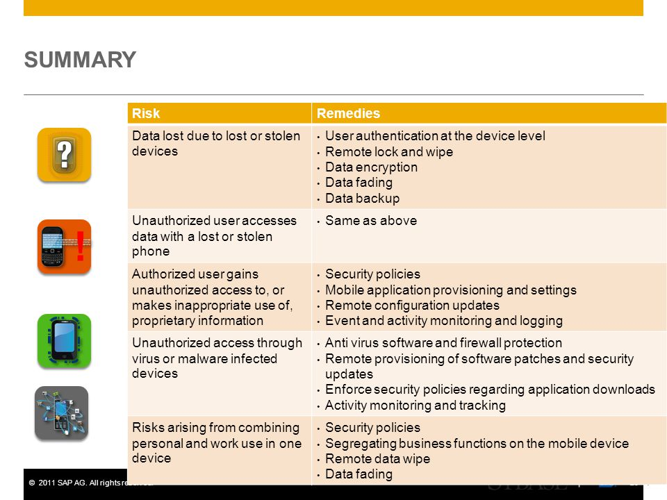 ! SUMMARY Risk Remedies Data lost due to lost or stolen devices