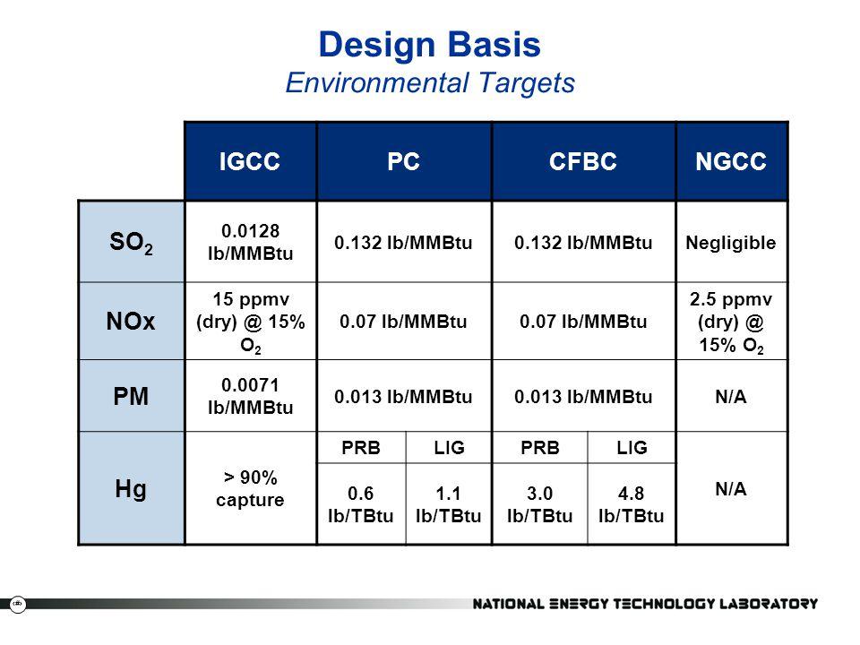 Design Basis Environmental Targets