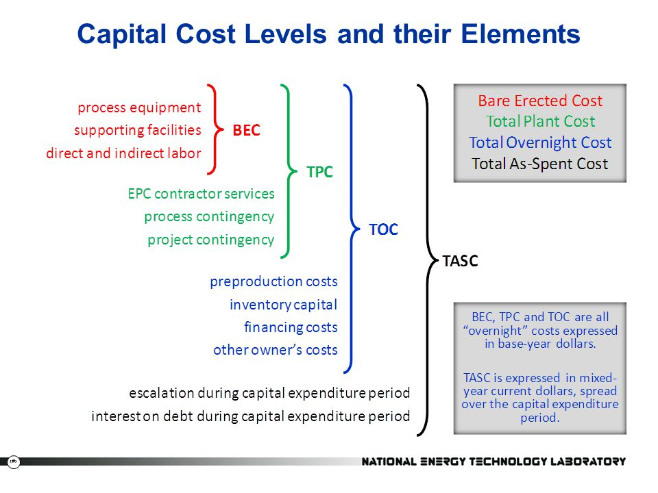 Capital Cost Levels and their Elements