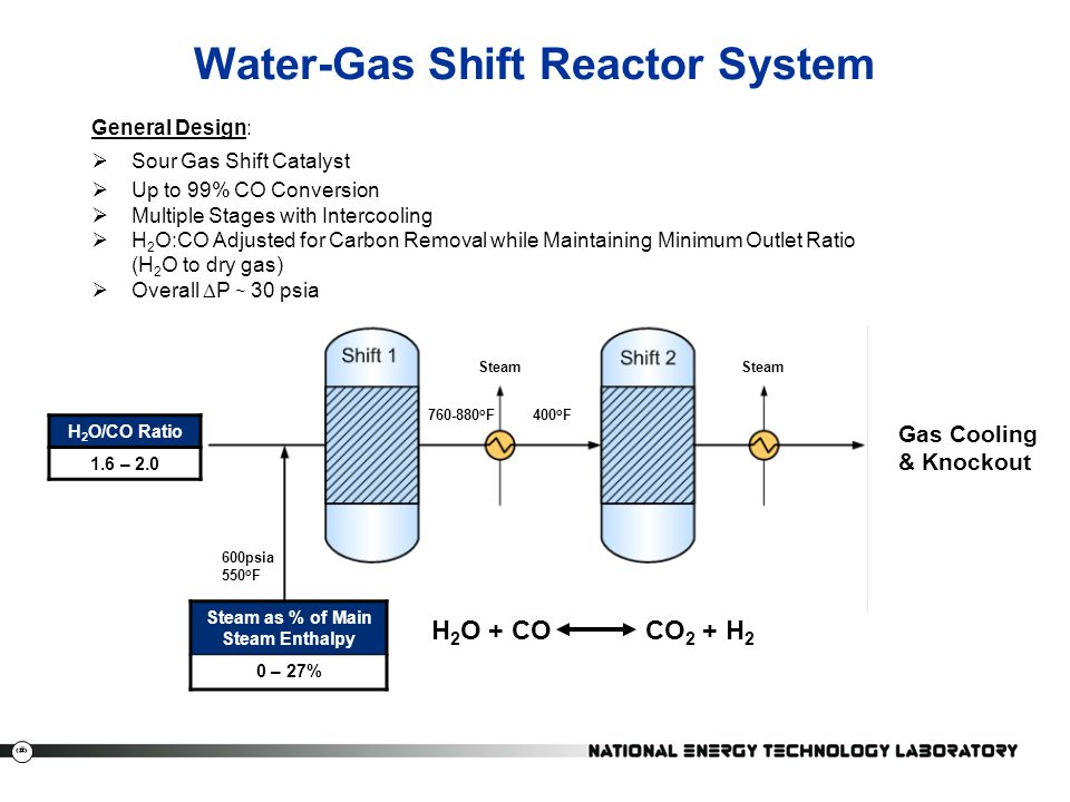 water gas shift reaction syngas essay Ppt on hydrogen for class xi th chemistry  water gas shift reaction co + h2o  therefore it is called synthesis gas or 'syngas' the production.