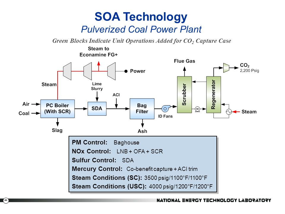 SOA Technology Pulverized Coal Power Plant