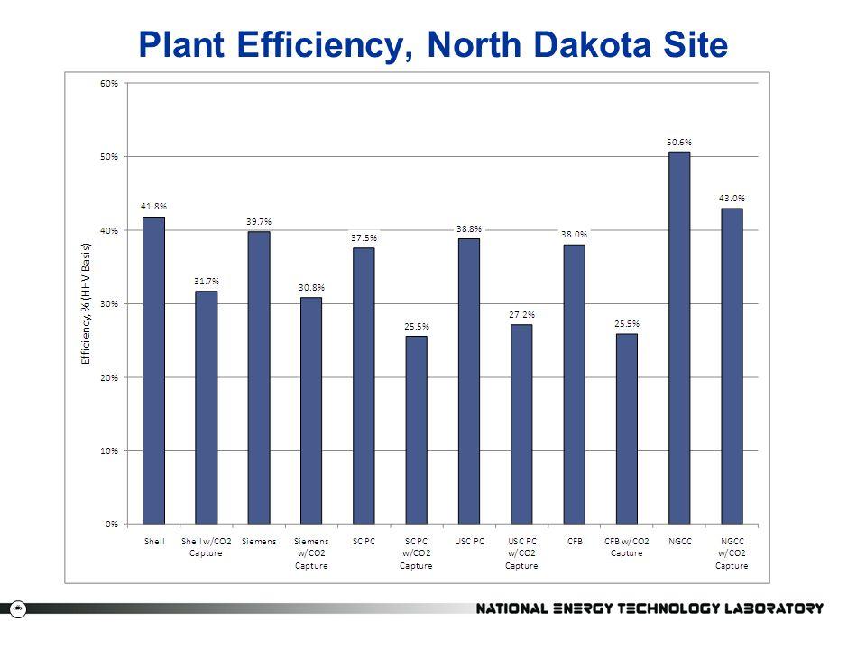 Plant Efficiency, North Dakota Site