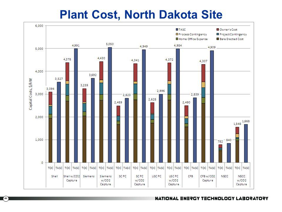 Plant Cost, North Dakota Site
