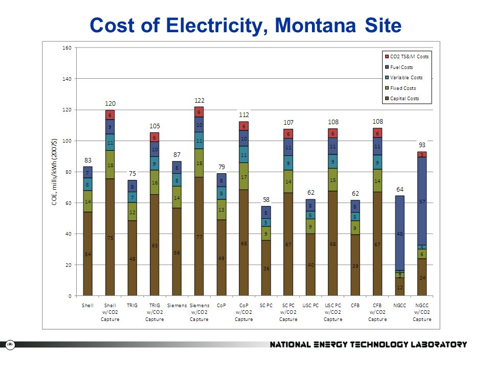 Cost of Electricity, Montana Site