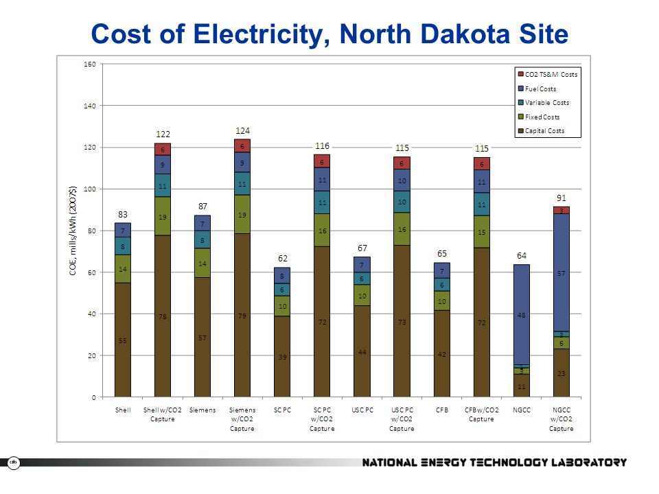 Cost of Electricity, North Dakota Site
