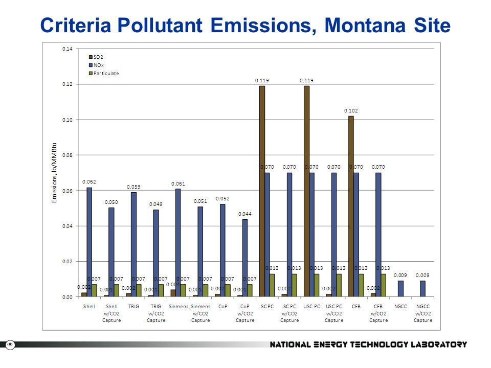 Criteria Pollutant Emissions, Montana Site
