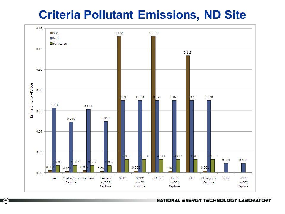 Criteria Pollutant Emissions, ND Site
