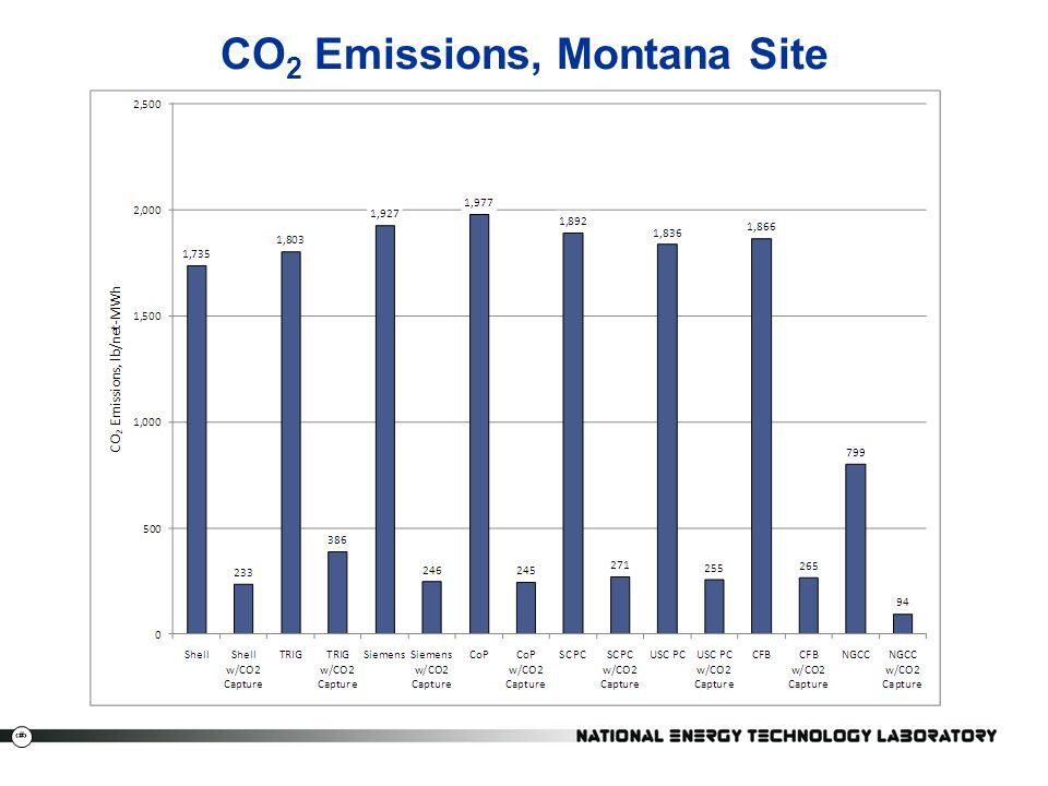 CO2 Emissions, Montana Site