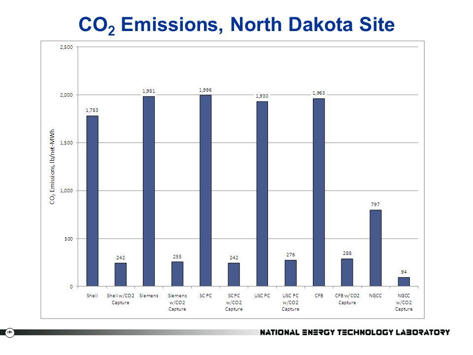 CO2 Emissions, North Dakota Site