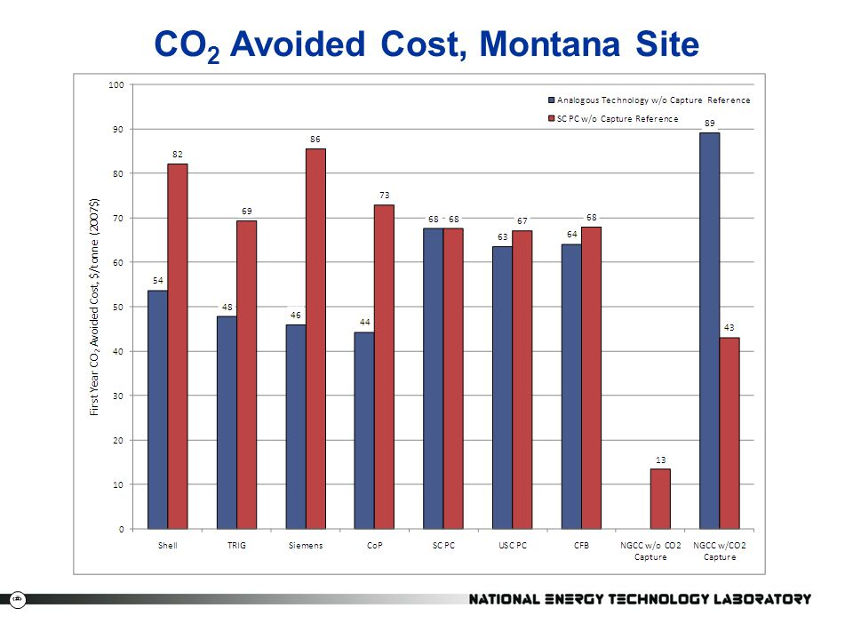 CO2 Avoided Cost, Montana Site
