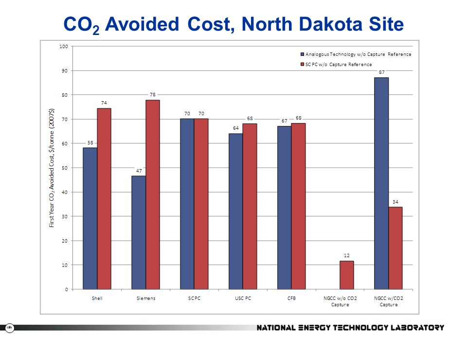 CO2 Avoided Cost, North Dakota Site