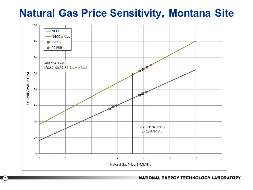 Natural Gas Price Sensitivity, Montana Site