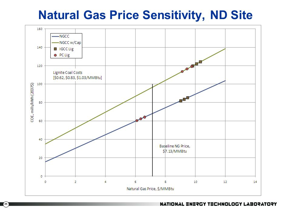 Natural Gas Price Sensitivity, ND Site