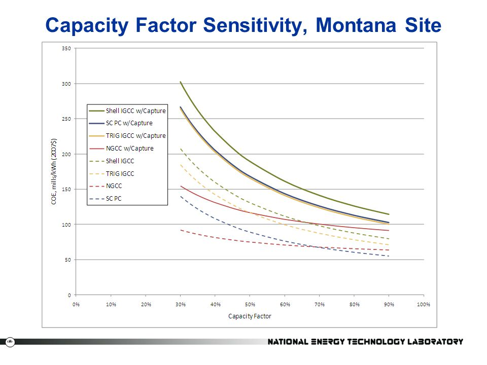 Capacity Factor Sensitivity, Montana Site