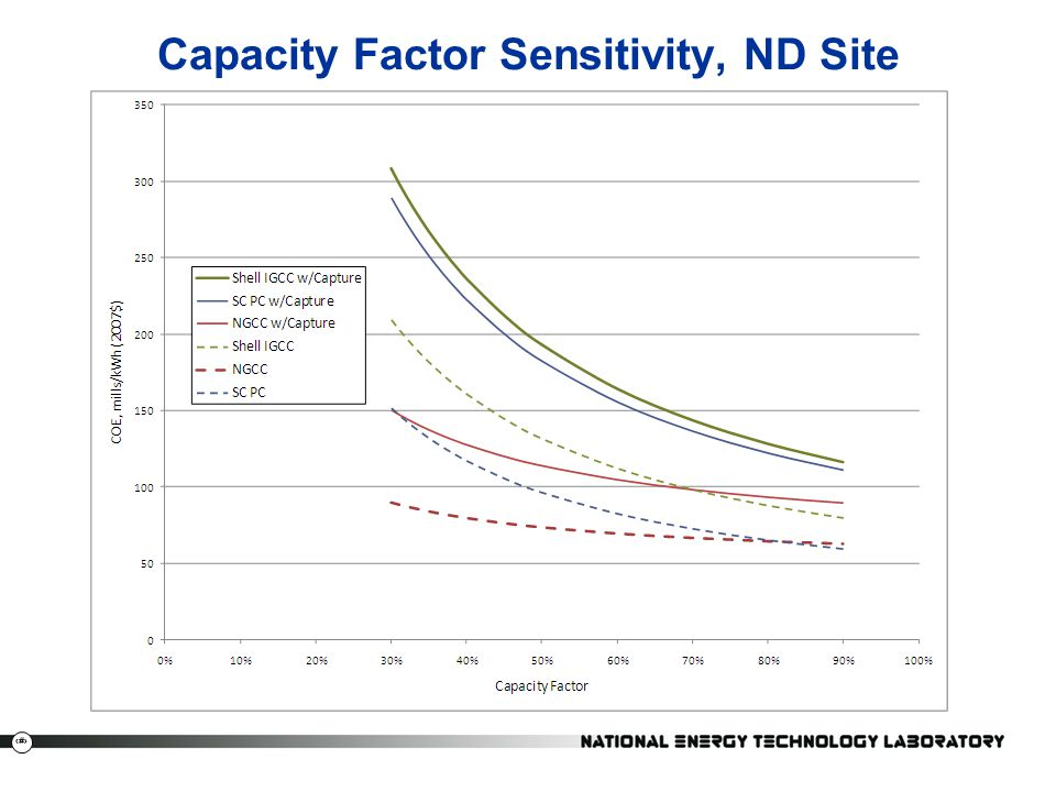 Capacity Factor Sensitivity, ND Site
