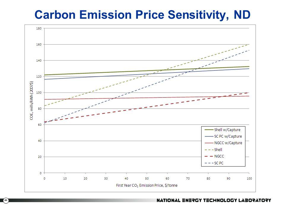 Carbon Emission Price Sensitivity, ND