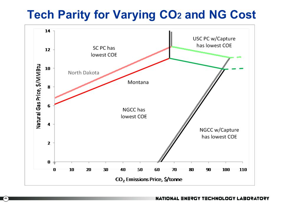 Tech Parity for Varying CO2 and NG Cost
