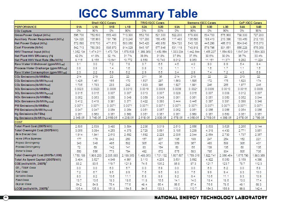 IGCC Summary Table