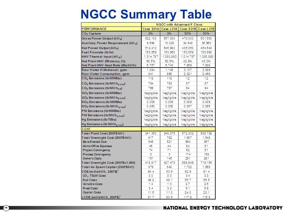 NGCC Summary Table