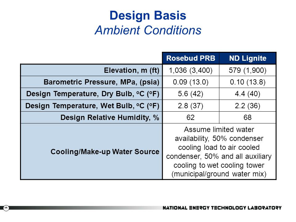 Design Basis Ambient Conditions