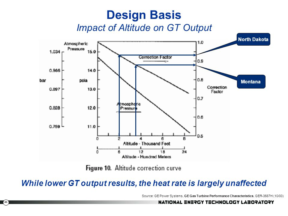 Design Basis Impact of Altitude on GT Output