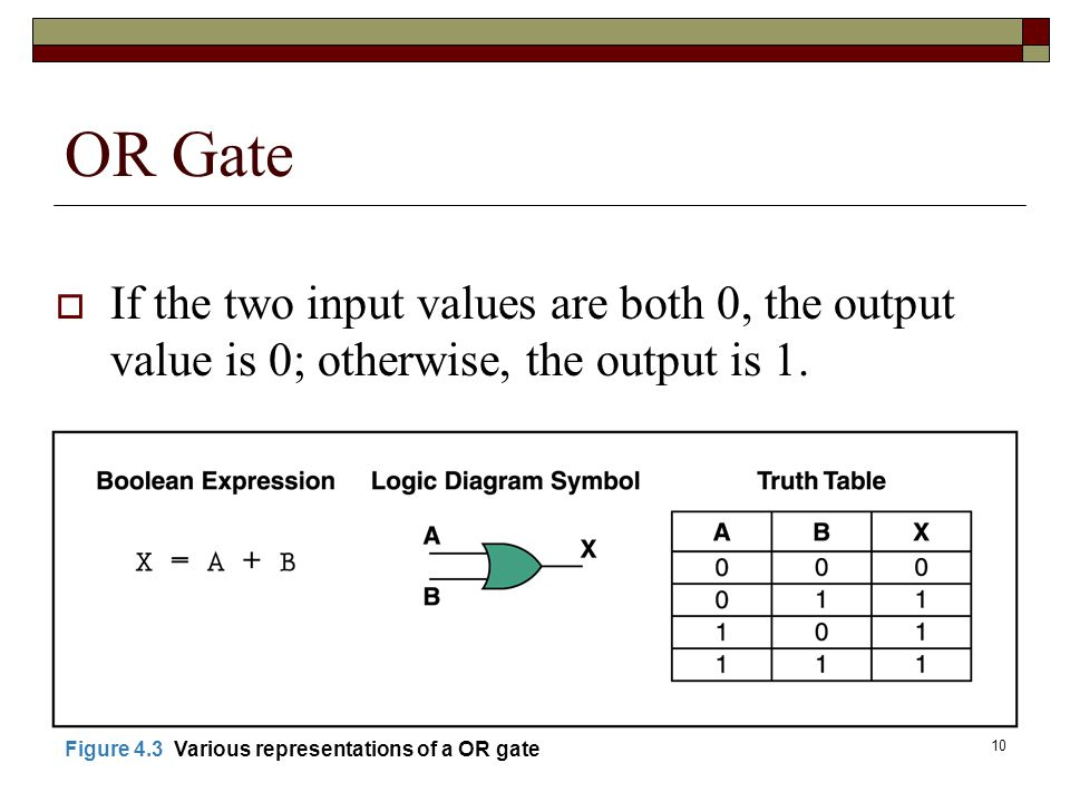 OR Gate If the two input values are both 0, the output value is 0; otherwise, the output is 1.