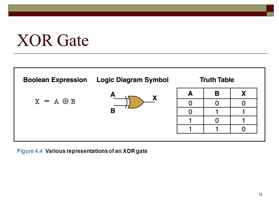 XOR Gate Figure 4.4 Various representations of an XOR gate