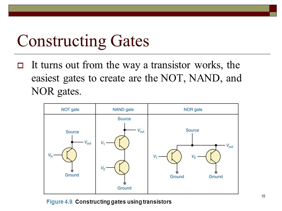 Constructing Gates It turns out from the way a transistor works, the easiest gates to create are the NOT, NAND, and NOR gates.