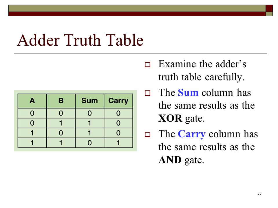 Adder Truth Table Examine the adder's truth table carefully.