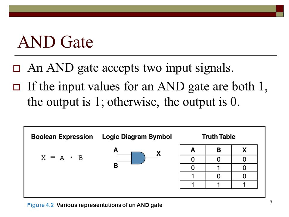AND Gate An AND gate accepts two input signals.