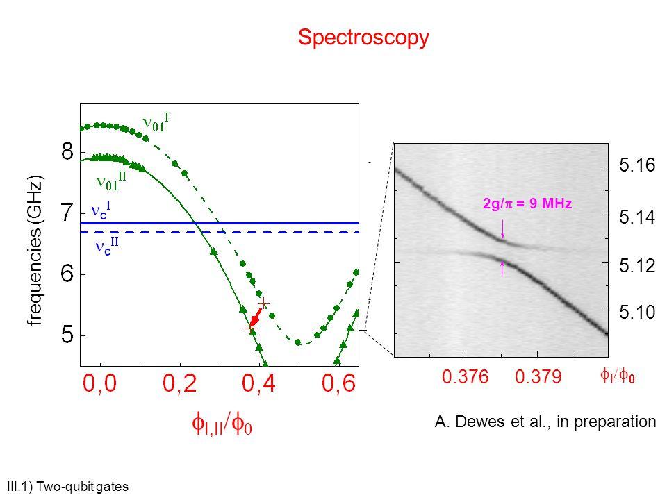 fI,II/f0 Spectroscopy n01I fI/f0 0.376 5.14 5.10 5.12 5.16 0.379 n01II