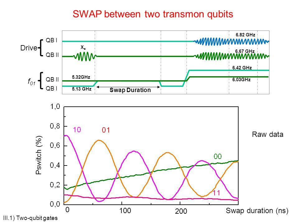 SWAP between two transmon qubits