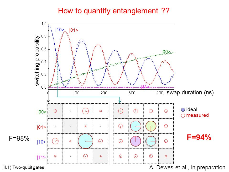 How to quantify entanglement