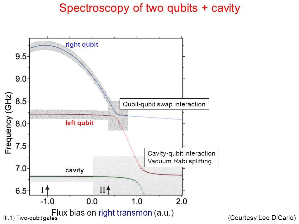 Spectroscopy of two qubits + cavity