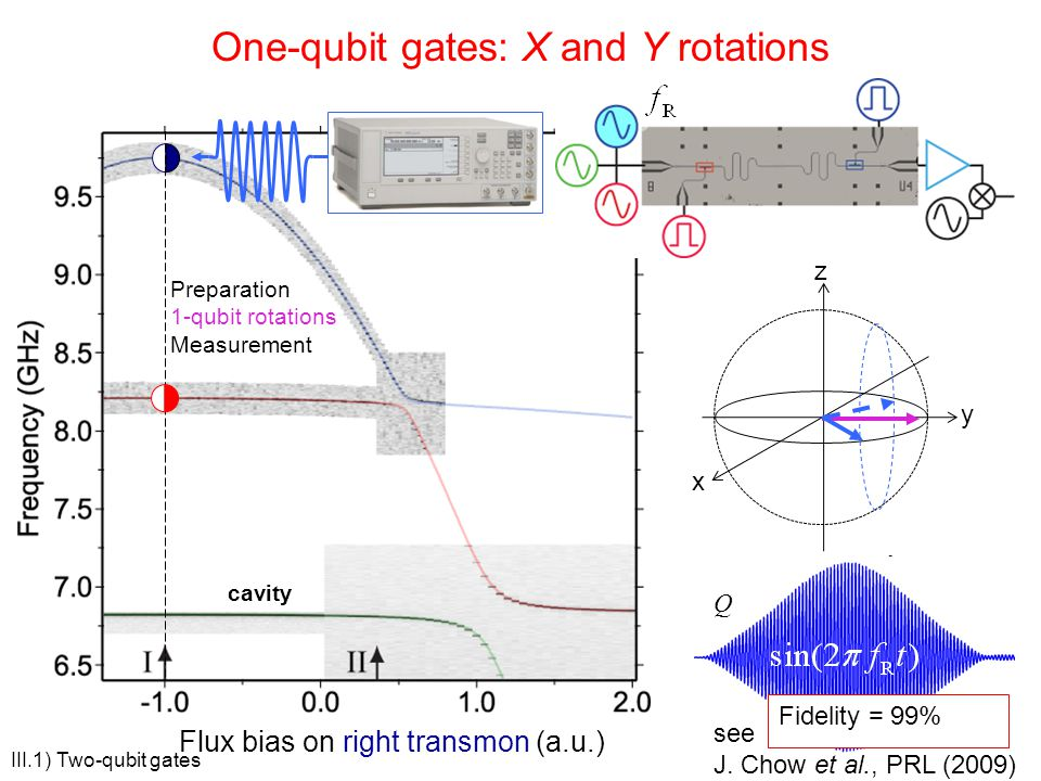One-qubit gates: X and Y rotations