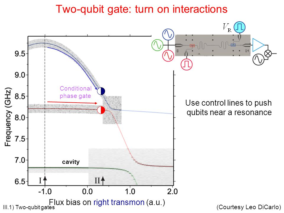 Two-qubit gate: turn on interactions