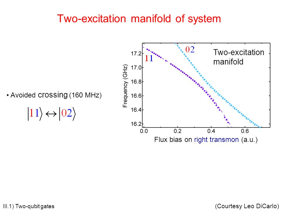 Two-excitation manifold of system