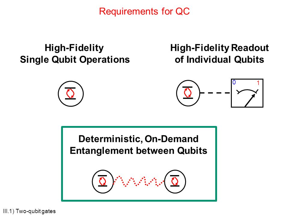 Single Qubit Operations High-Fidelity Readout of Individual Qubits