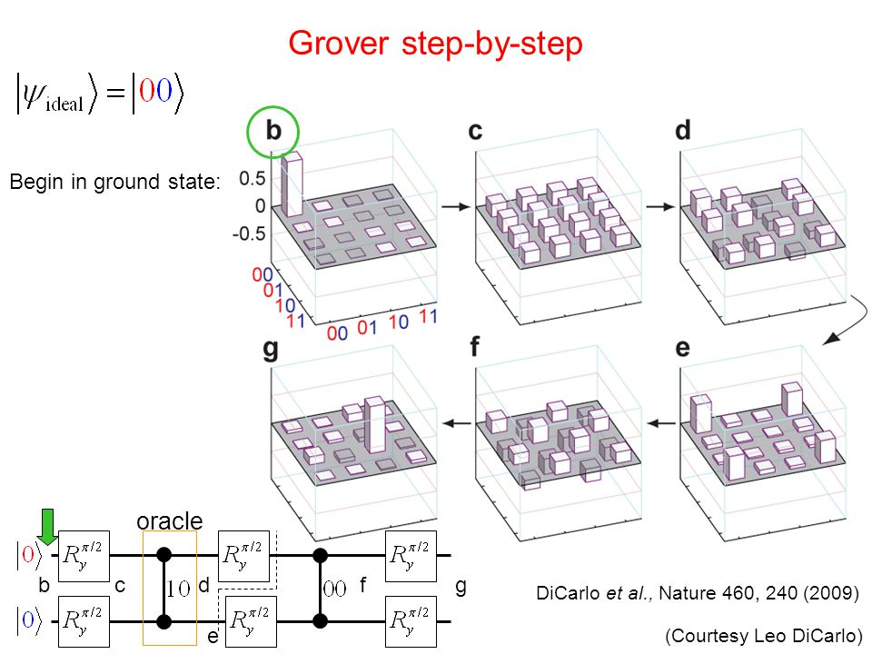 Grover step-by-step oracle Begin in ground state: b c d f g e
