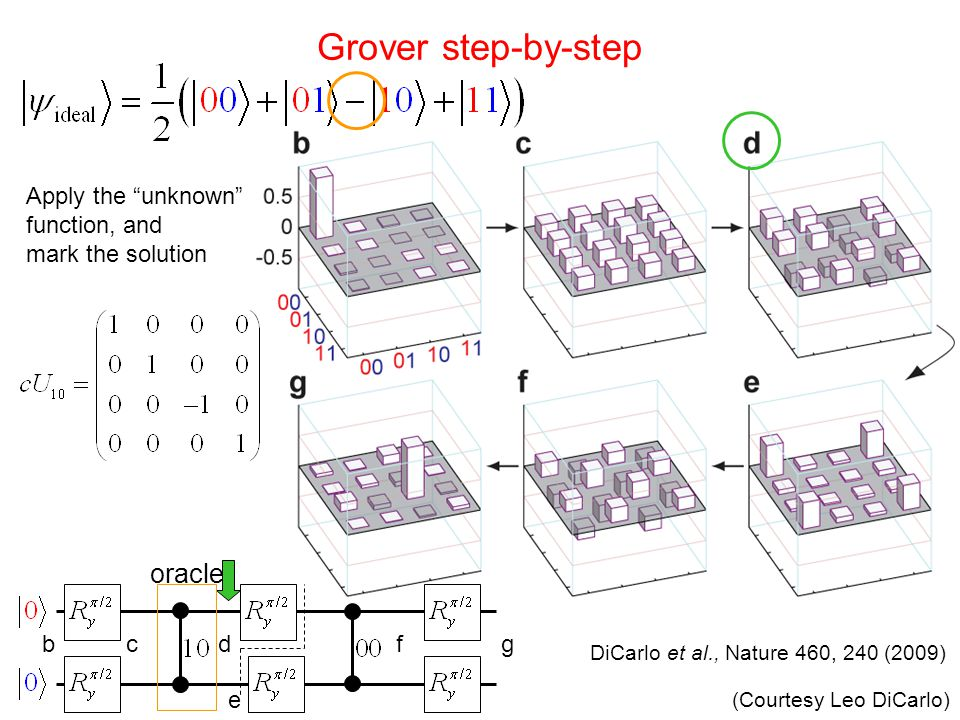 Grover step-by-step oracle Apply the unknown function, and