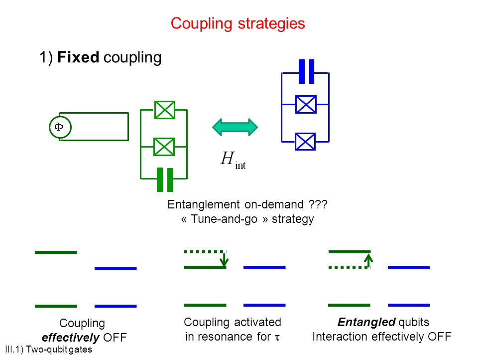 Coupling strategies 1) Fixed coupling Coupling activated