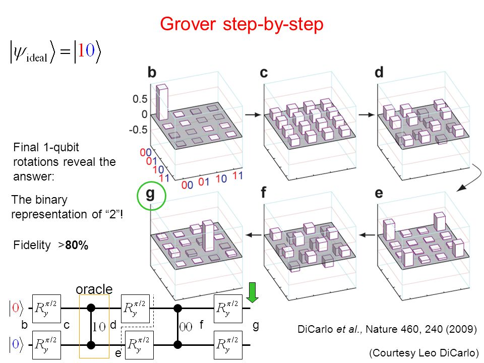 Grover step-by-step oracle Final 1-qubit rotations reveal the answer: