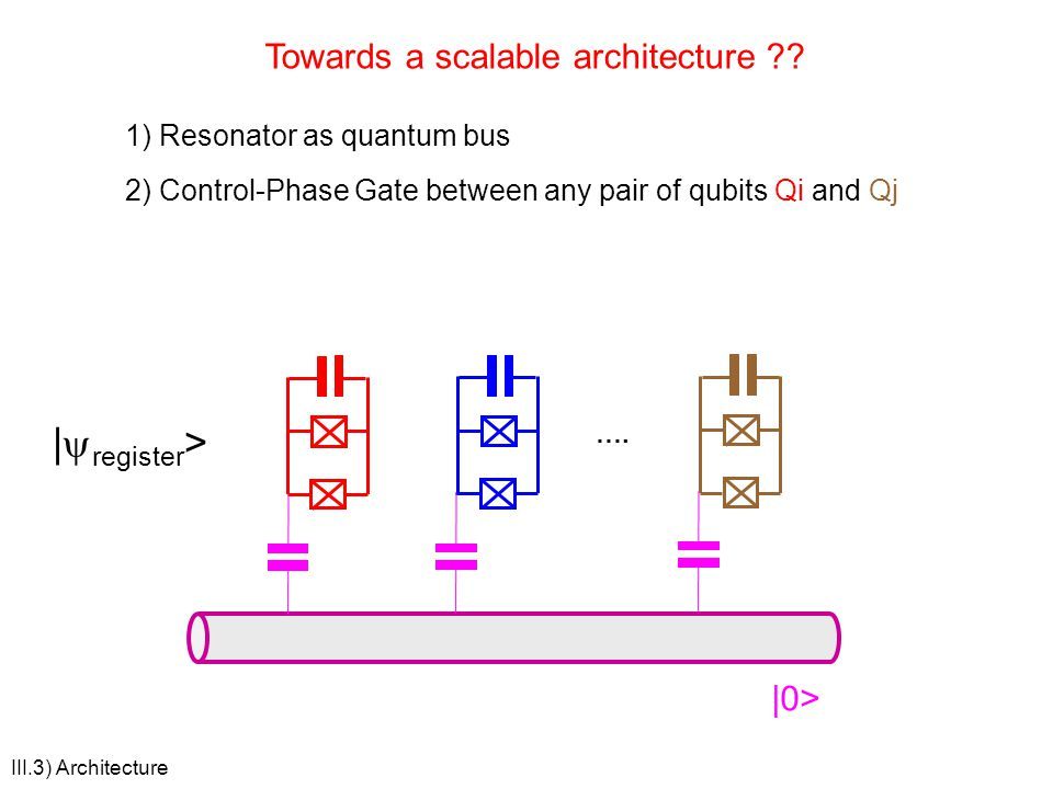 |yregister> Towards a scalable architecture |0>