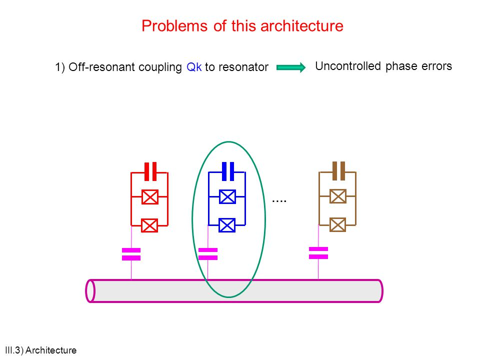 Problems of this architecture